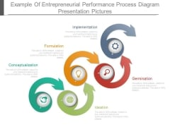 Example Of Entrepreneurial Performance Process Diagram Presentation Pictures