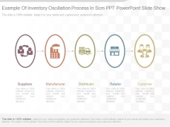 Example Of Inventory Oscillation Process In Scm Ppt Powerpoint Slide Show