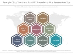 Example Of Iot Transform Scm Ppt Powerpoint Slide Presentation Tips
