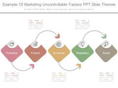 Example Of Marketing Uncontrollable Factors Ppt Slide Themes