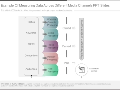 Example Of Measuring Data Across Different Media Channels Ppt Slides