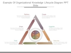 Example Of Organizational Knowledge Lifecycle Diagram Ppt Slide