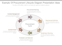 Example Of Procurement Lifecycle Diagram Presentation Ideas