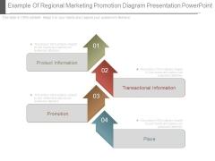 Example Of Regional Marketing Promotion Diagram Presentation Powerpoint