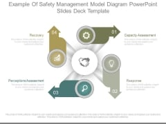 Example Of Safety Management Model Diagram Powerpoint Slides Deck Template