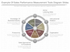 Example Of Sales Performance Measurement Tools Diagram Slides