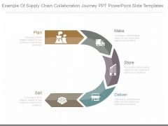 Example Of Supply Chain Collaboration Journey Ppt Powerpoint Slide Templates