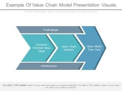 Example Of Value Chain Model Presentation Visuals