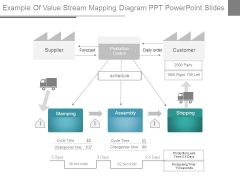 Example Of Value Stream Mapping Diagram Ppt Powerpoint Slides