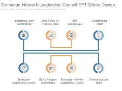 Exchange Network Leadership Council Ppt Slides Design