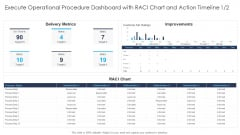 Execute Operational Procedure Dashboard With Raci Chart And Action Timeline Metric Designs PDF