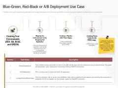 Executing Deployment And Release Strategic Plan Blue Green Red Black Or A B Deployment Use Case Summary PDF