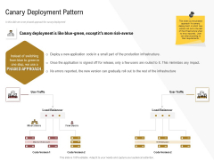 Executing Deployment And Release Strategic Plan Canary Deployment Pattern Infographics PDF