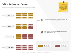 Executing Deployment And Release Strategic Plan Rolling Deployment Pattern Structure PDF