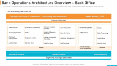 Executing Online Solution In Banking Bank Operations Architecture Overview Back Office Professional PDF