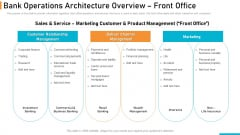 Executing Online Solution In Banking Bank Operations Architecture Overview Front Office Graphics PDF