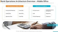 Executing Online Solution In Banking Bank Operations Architecture Overview Middle Office Slides PDF