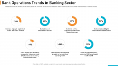 Executing Online Solution In Banking Bank Operations Trends In Banking Sector Summary PDF