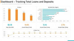 Executing Online Solution In Banking Dashboard Tracking Total Loans And Deposits Clipart PDF
