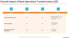 Executing Online Solution In Banking Overall Impact Of Bank Operations Transformation Benefit Designs PDF