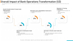 Executing Online Solution In Banking Overall Impact Of Bank Operations Transformation Costs Inspiration PDF