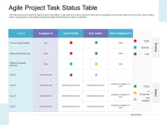 Executing Operations Structured System Support Agile Project Task Status Table Sample PDF