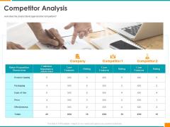 Executing Organization Commodity Strategy Competitor Analysis Inspiration PDF