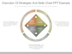 Execution Of Strategies And Skills Chart Ppt Example