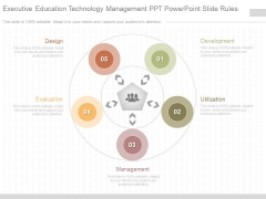 Executive Education Technology Management Ppt Powerpoint Slide Rules