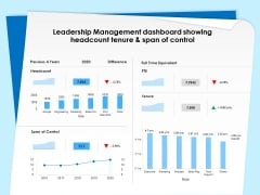 Executive Leadership Programs Leadership Management Dashboard Showing Headcount Tenure And Span Of Control Pictures PDF
