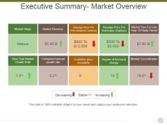 Executive Summary Market Overview Ppt PowerPoint Presentation Model Professional