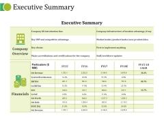 Executive Summary Ppt PowerPoint Presentation Portfolio Maker