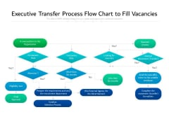 Executive Transfer Process Flow Chart To Fill Vacancies Ppt PowerPoint Presentation Gallery Guidelines PDF