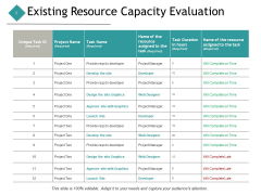 Existing Resource Capacity Evaluation Business Ppt PowerPoint Presentation Layouts Template