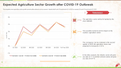 Expected Agriculture Sector Growth After Covid 19 Outbreak Ppt Styles Background Designs PDF