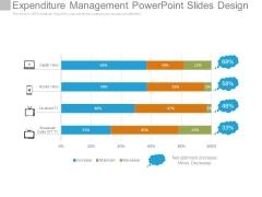 Expenditure Management Powerpoint Slides Design