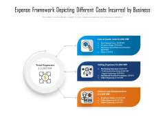 Expense Framework Depicting Different Costs Incurred By Business Ppt PowerPoint Presentation Show Templates PDF