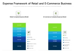 Expense Framework Of Retail And E Commerce Business Ppt PowerPoint Presentation Model Sample PDF