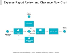Expense Report Review And Clearance Flow Chart Ppt Powerpoint Presentation Outline Mockup