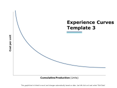 Experience Curves Template Planning Ppt PowerPoint Presentation Show Graphics