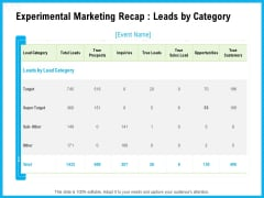 Experimental Marketing Recap Leads By Category Ppt Outline Objects PDF