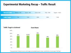 Experimental Marketing Recap Traffic Result Ppt Model Icon PDF