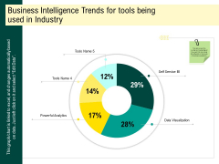Expert Systems Business Intelligence Trends For Tools Being Used In Industry Ideas PDF