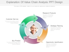 Explanation Of Value Chain Analysis Ppt Design