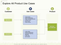 Explore All Product Use Cases Ppt Layouts Slideshow PDF