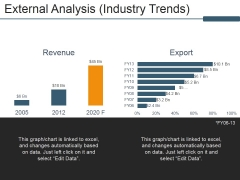 External Analysis Industry Trends Ppt PowerPoint Presentation Infographic Template Summary