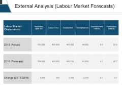 External Analysis Labour Market Forecasts Ppt PowerPoint Presentation Outline Background Image