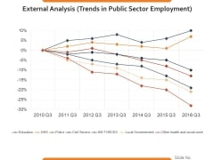 External Analysis Trends In Public Sector Employment Ppt PowerPoint Presentation Slides Templates