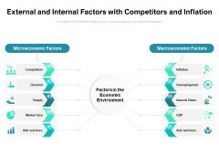 External And Internal Factors With Competitors And Inflation Ppt PowerPoint Presentation Gallery Ideas PDF