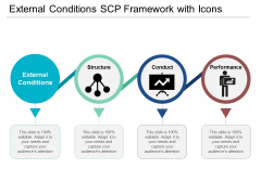 External Conditions Scp Framework With Icons Ppt Powerpoint Presentation Styles Rules